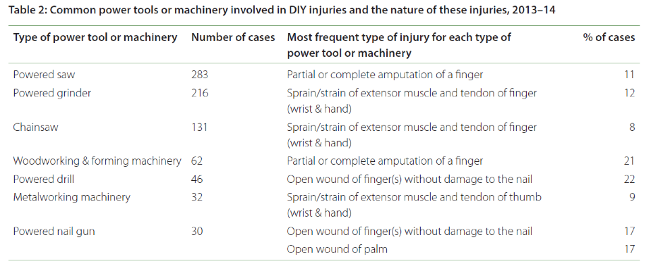 Diy injury fact sheet